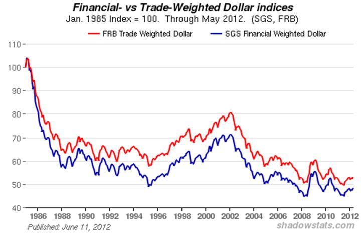 dollar euro exchange rate chart
