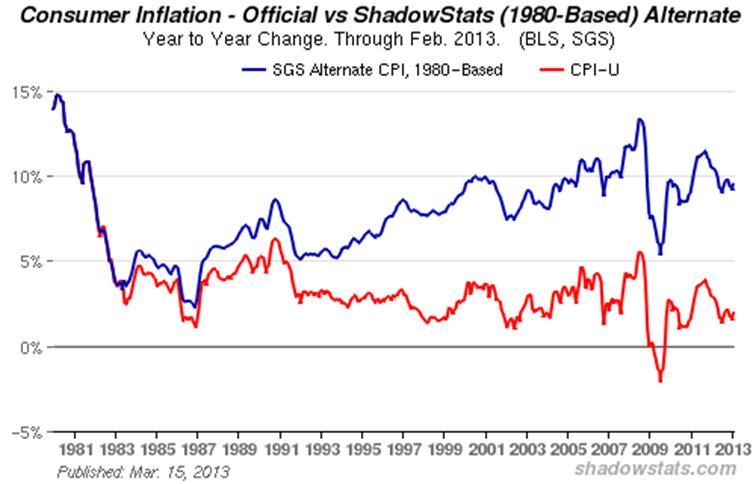literature review on consumer price index